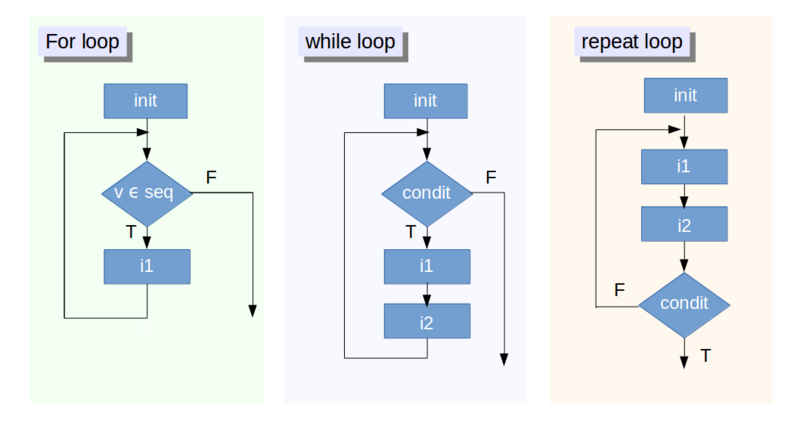 for loops in r - Flow Charts Tutorial