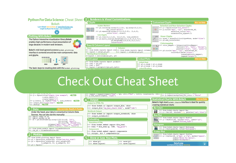 Python Data Visualization: Bokeh Cheat Sheet