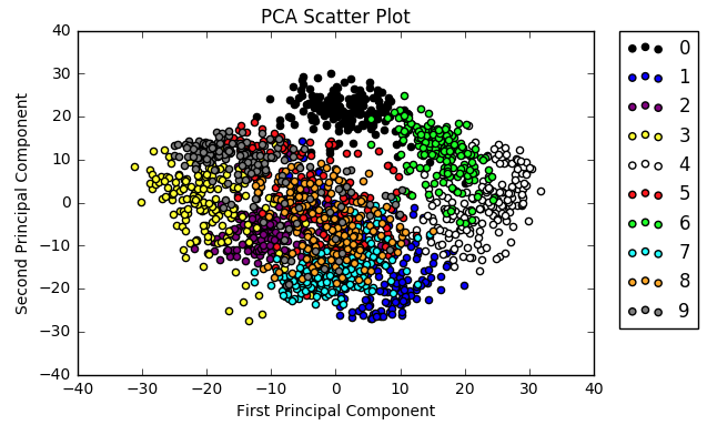 Scikit-learn tutorial - Principal Component Analysis (PCA)
