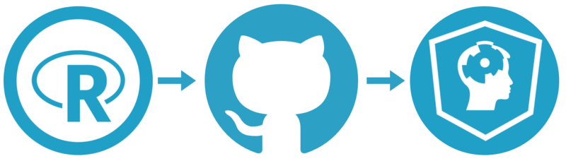 Create your own R tutorials with Github & DataCamp