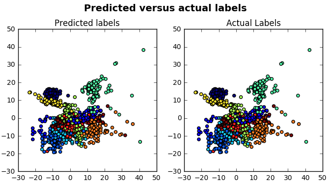 Isomap scatterplot visualization