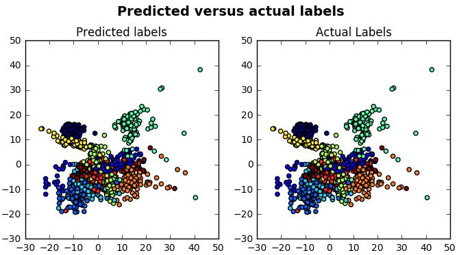 Isomap scatterplot visualization