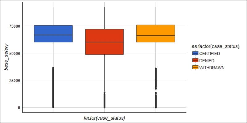 Web Scraping and Parsing Data in R | Exploring H-1b Data Pt