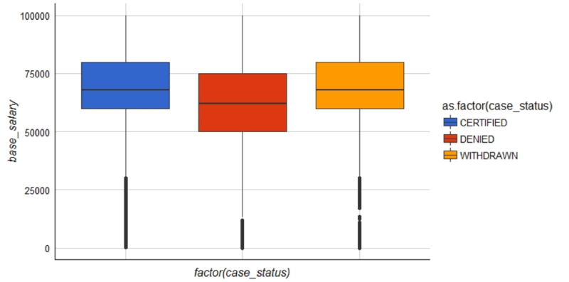 Boxplots generated by exploring H1B visa data