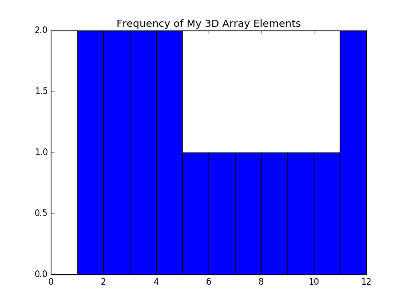 numpy array histogram