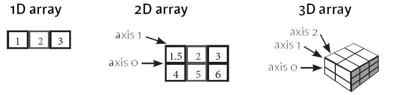 numpy tutorial axis