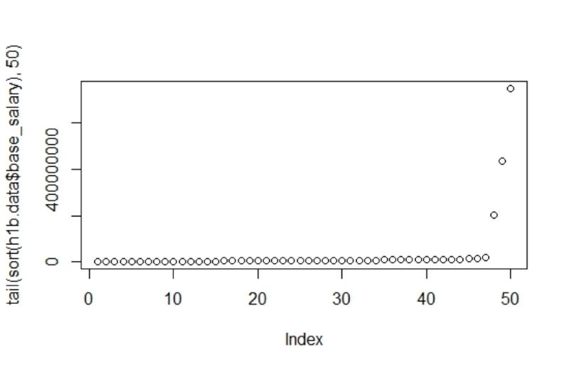 Numeric Exploratory Data Analysis