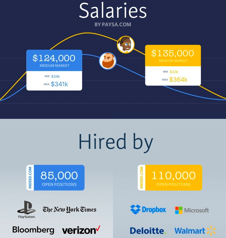 data engineer salary
