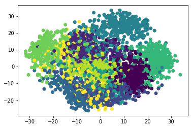 Correlation Python