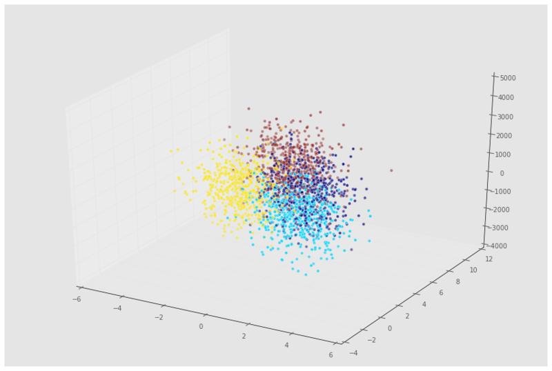 Preprocessing in Data Science (Part 3) (article) - DataCamp