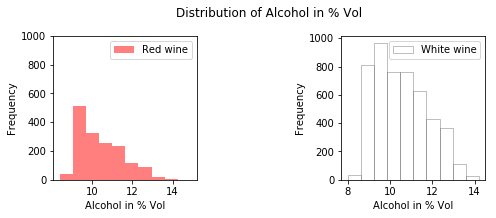 distribution alcohol for a neural network model